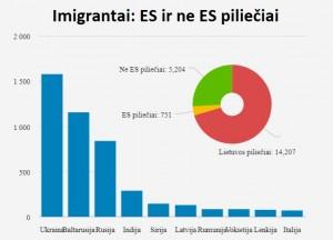 Imigrantai