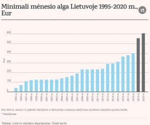 mma dydis 2020 metais